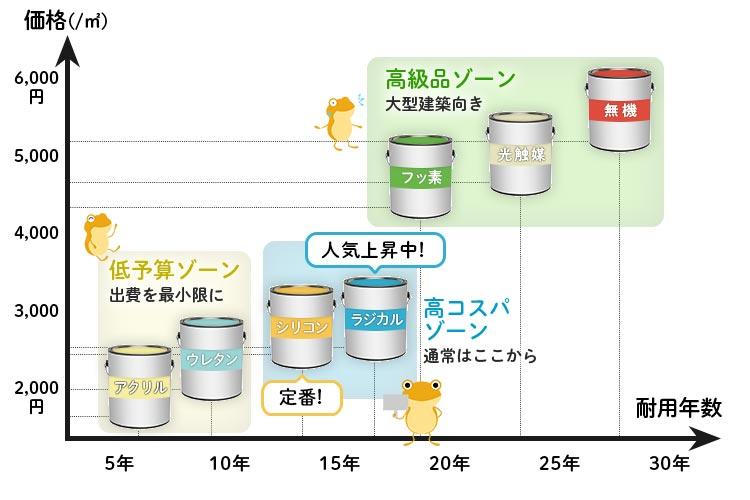 塗料種類と価格・耐用年数のグラフ