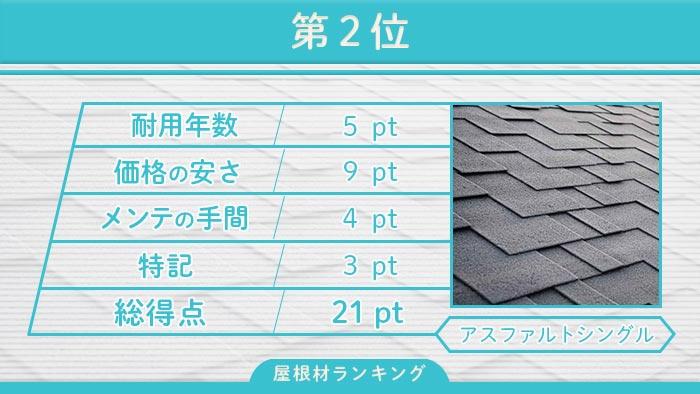 第2位 アスファルトシングル屋根