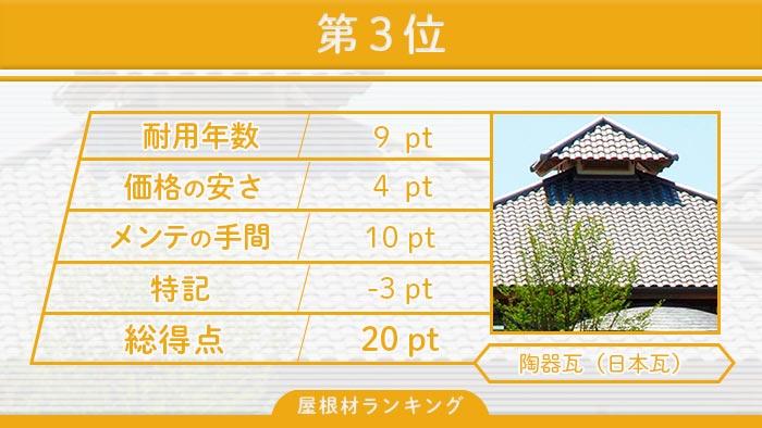 第3位 陶器瓦(日本瓦)