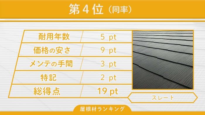 第4位(同率)スレート屋根