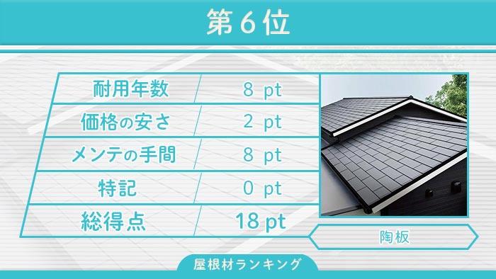 第6位 陶板屋根