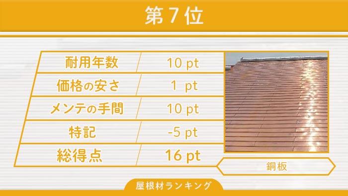 第7位 銅板屋根